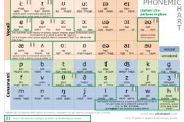 La tavola dei fonemi per una pronuncia inglese perfetta