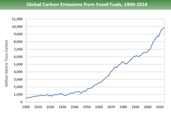 Gas serra emissione negli anni