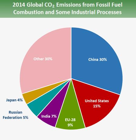 Gas serra paesi peggiori per emissioni totali