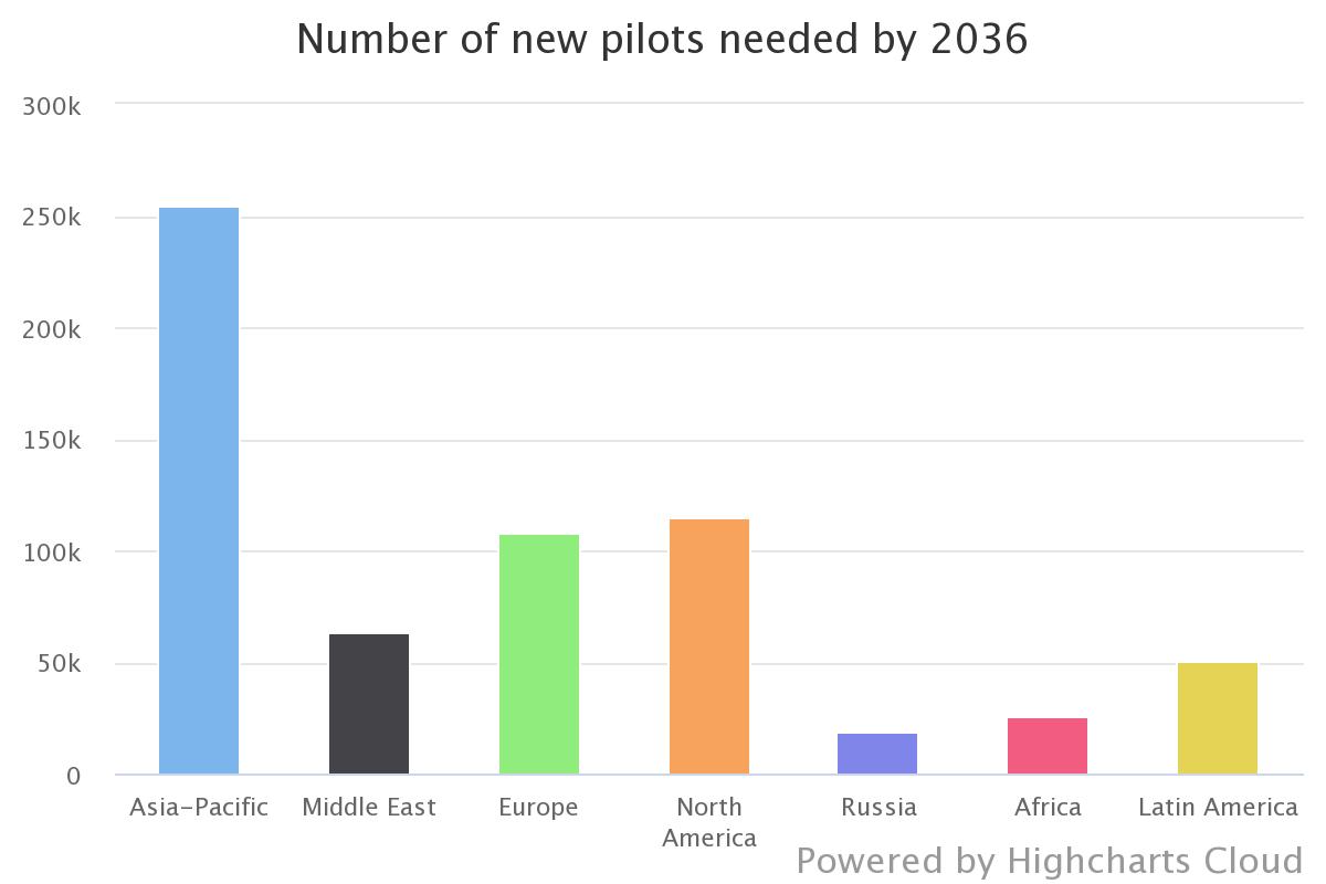 numero di piloti che serviranno