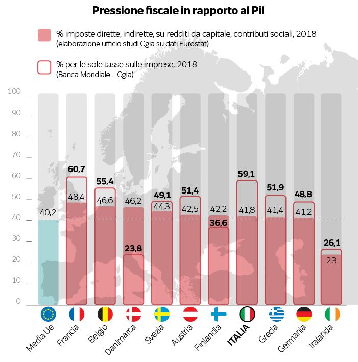 pressione fiscale e pil