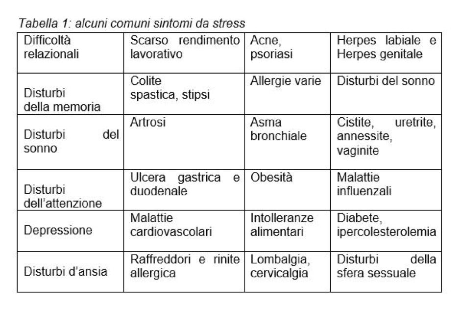 patologie da stress